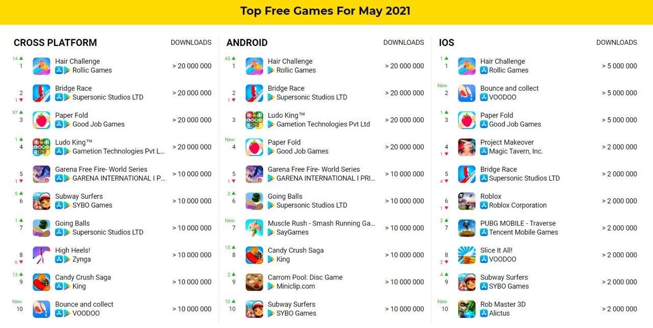 Top free games May 2021