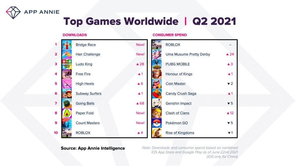 Top games worldwide 2021