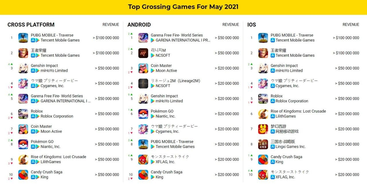 Top grossing games may 2021