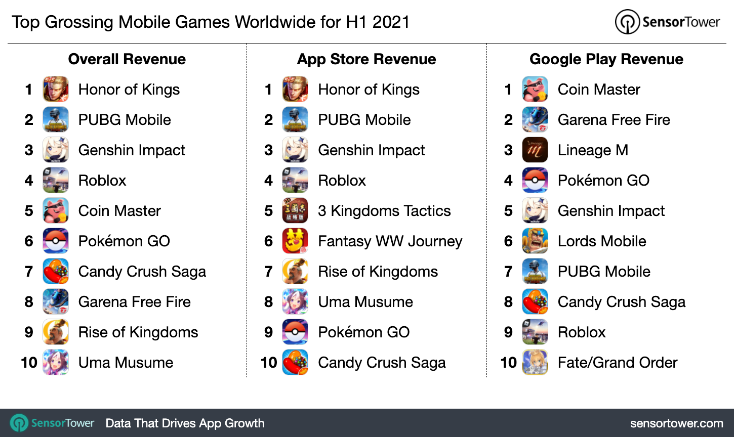 Top grossing mobile games 2021