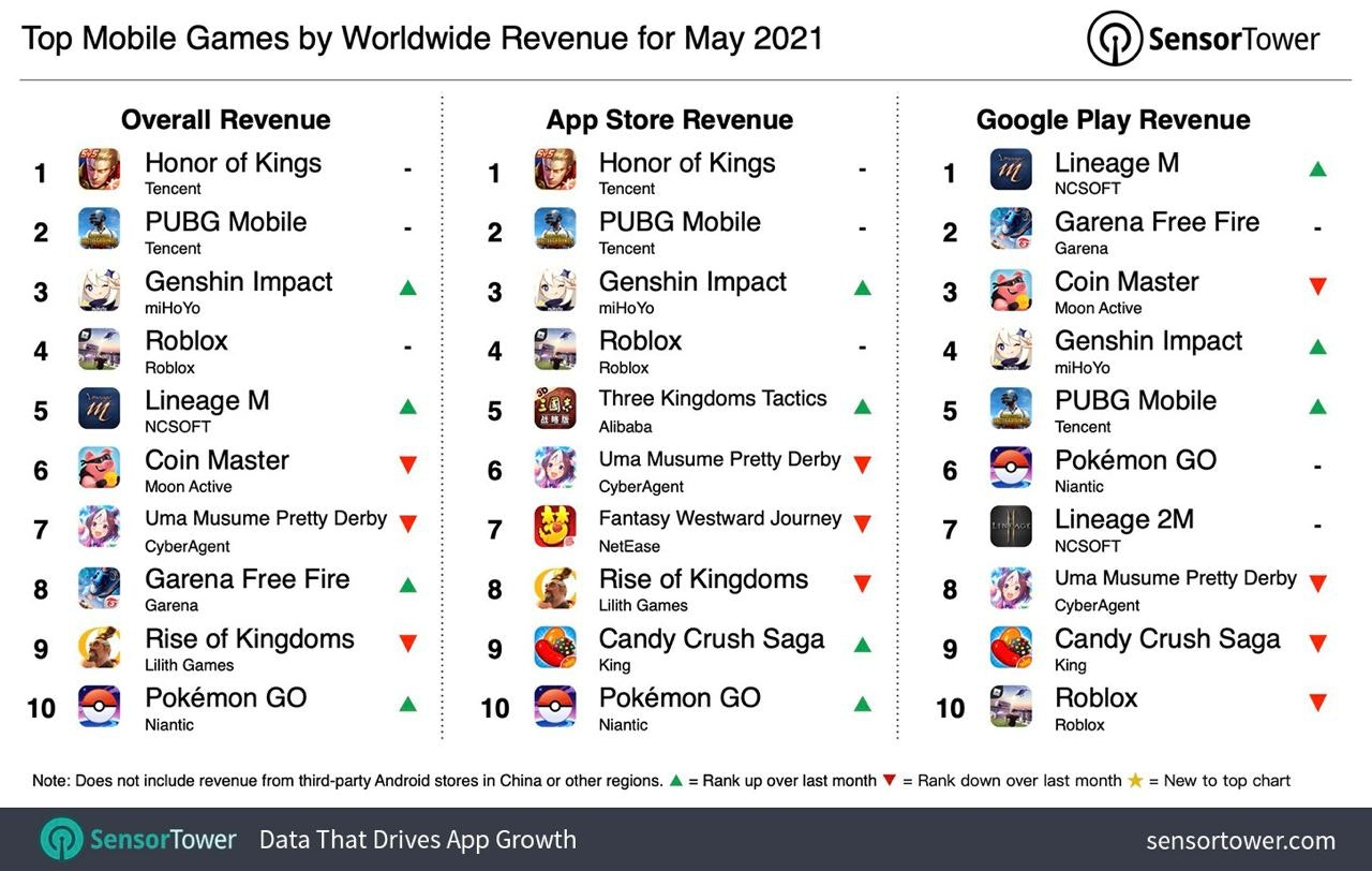 Top grossing mobile games May 20221