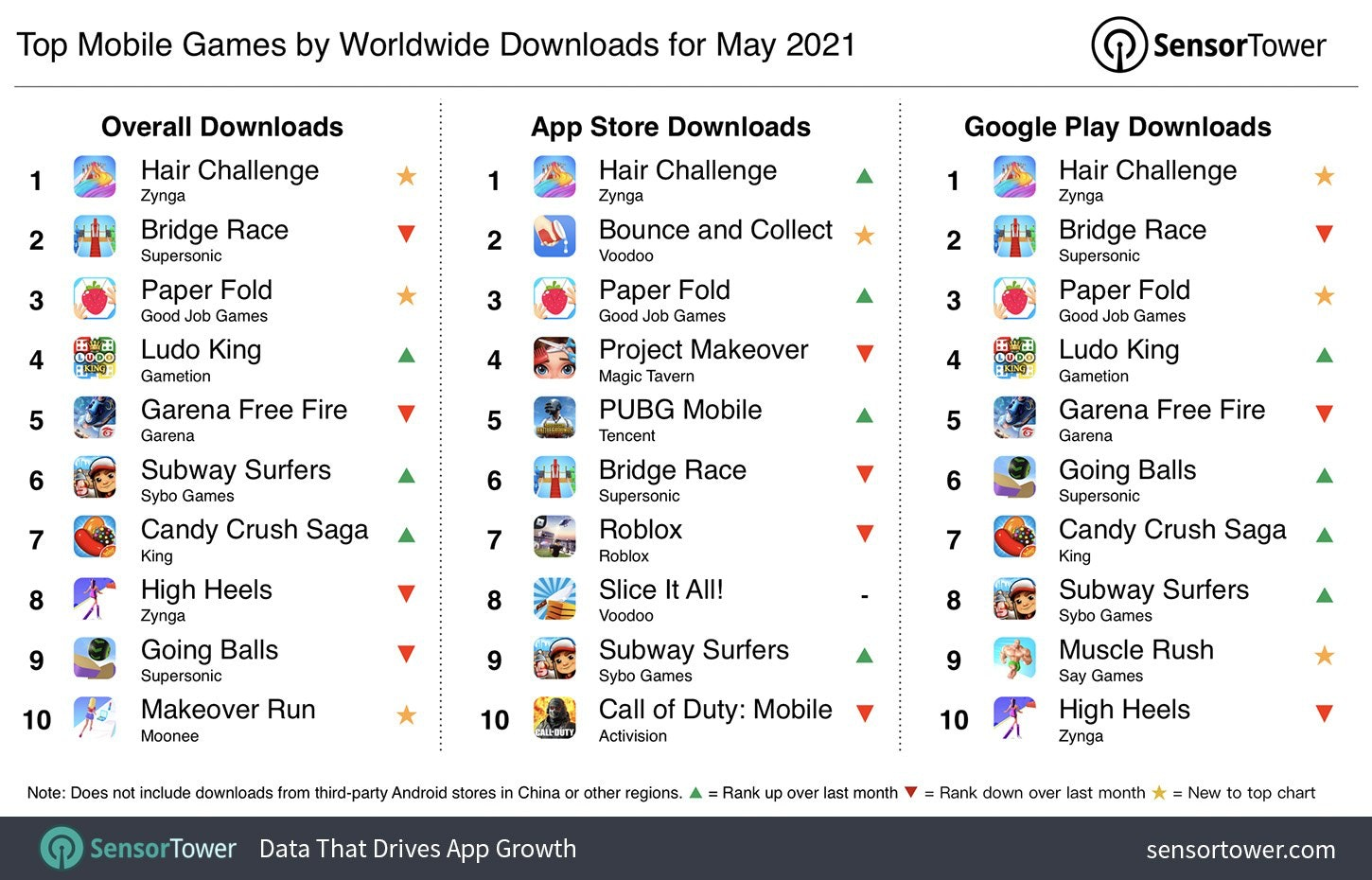 Top mobile games downloads 2021