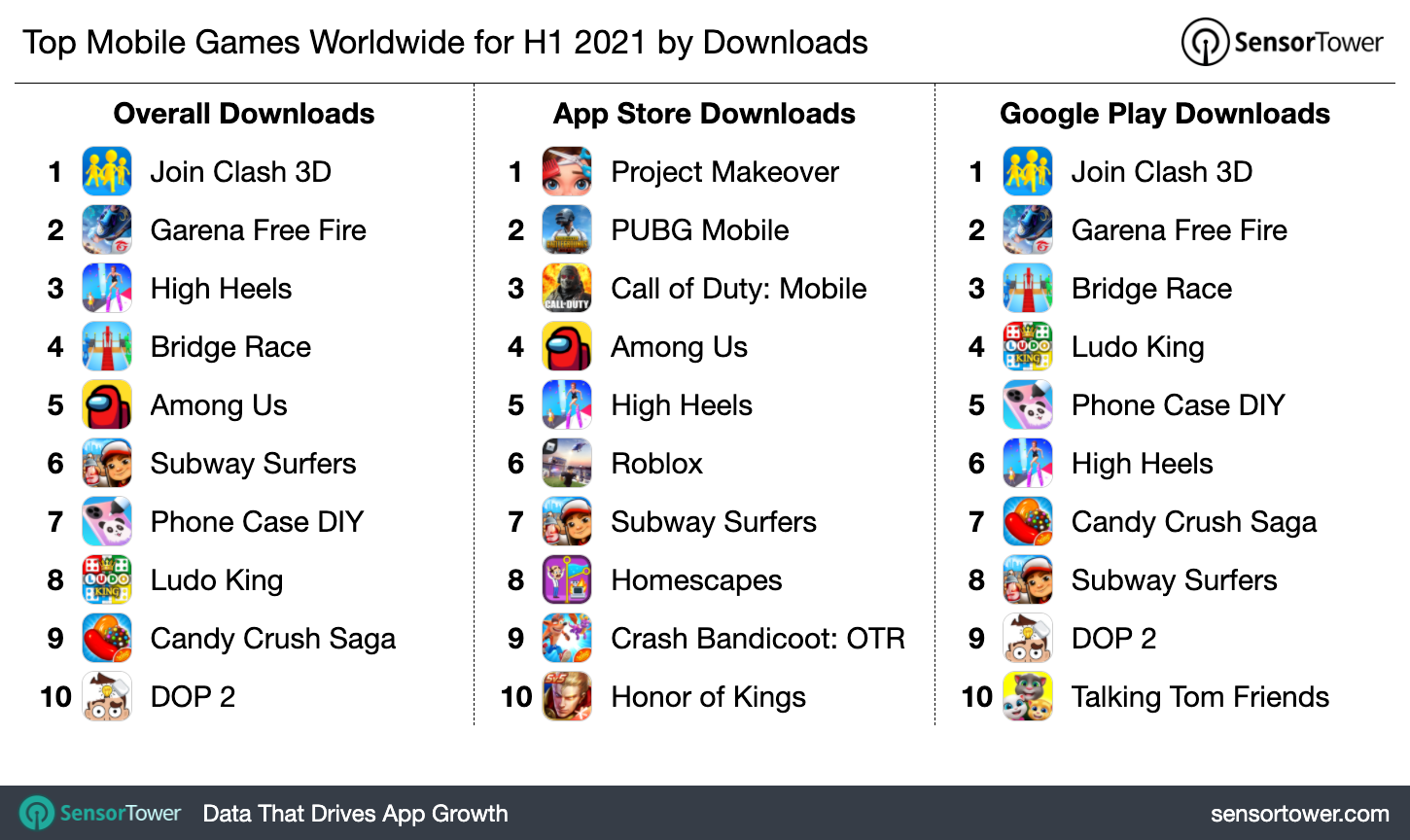 Top mobile games worldwide 2021 list