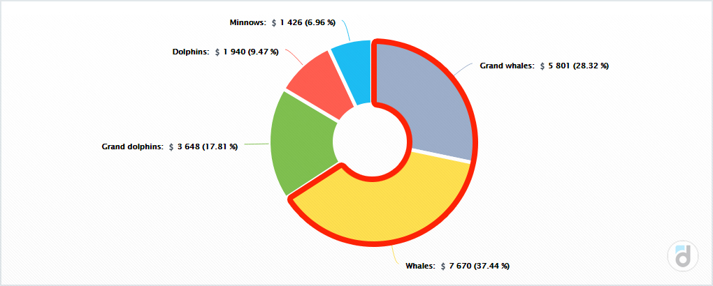 User segmentation pie chart