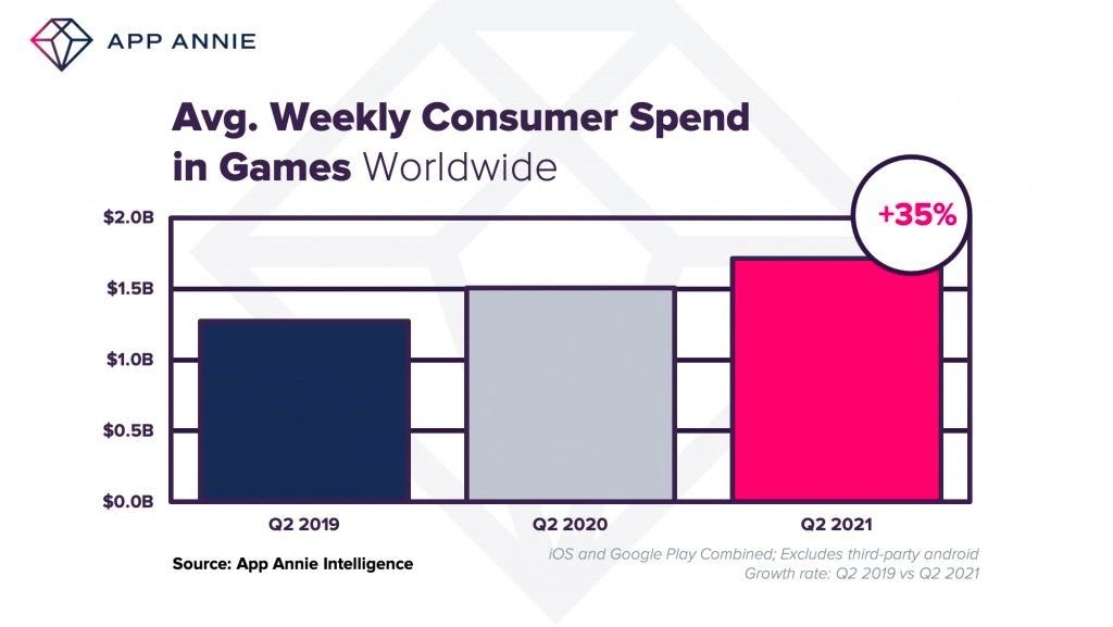 Weekly consumer spend games 2021