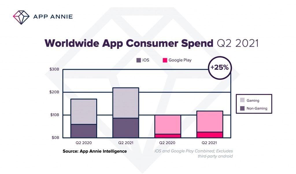 Worldwide app consumer spend 2021