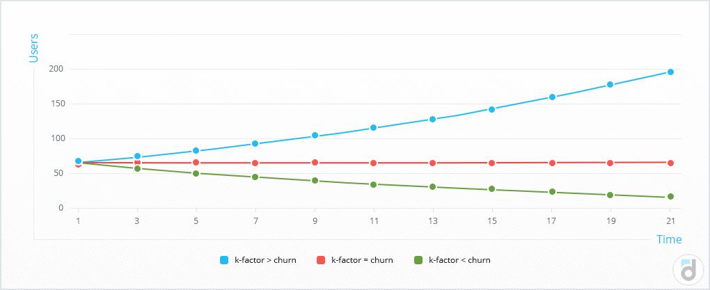 k-фактор должен быть больше, чем отток (churn)