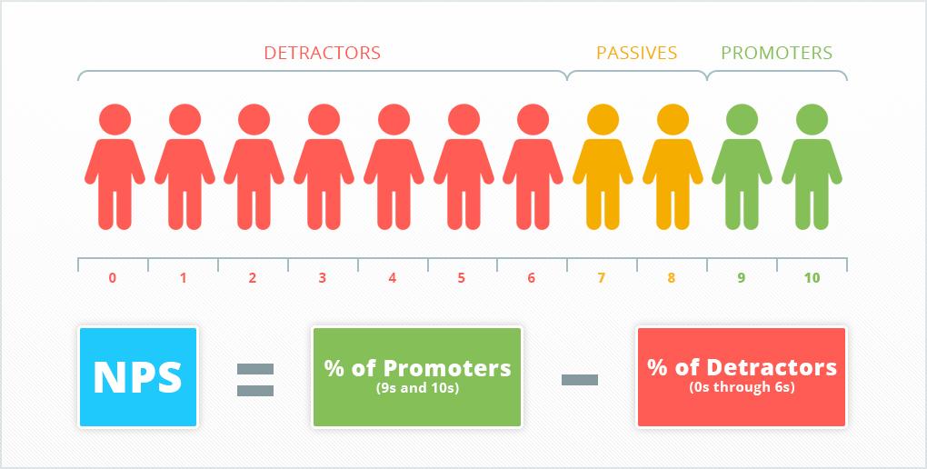 Наиболее популярным способом замера лояльности пользователей на основании опросов является Net Promoter Score (NPS)