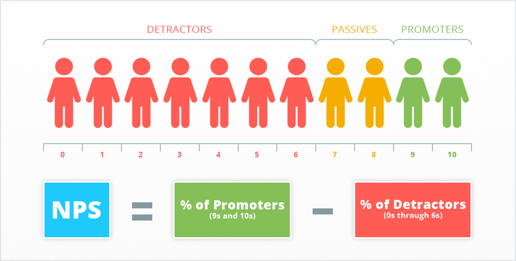 The most popular method of measuring user loyalty based on surveys is Net Promoter Score (NPS)