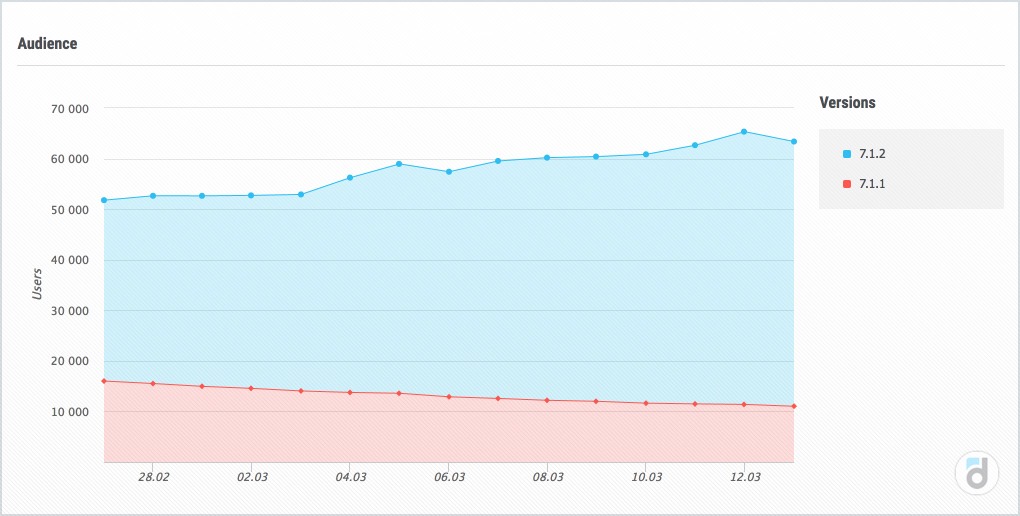 Audience report in devtodev shows the audience structure by version and its change in dynamics