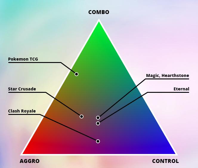 """Возьмем привычный """"цветовой треугольник"""" и обозначим красным цветом Аггро, зеленым цветом Комбо, а синим цветом Контроль."""
