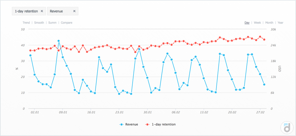 Graph of 1-day retention and Revenue for two months (built by devtodev)