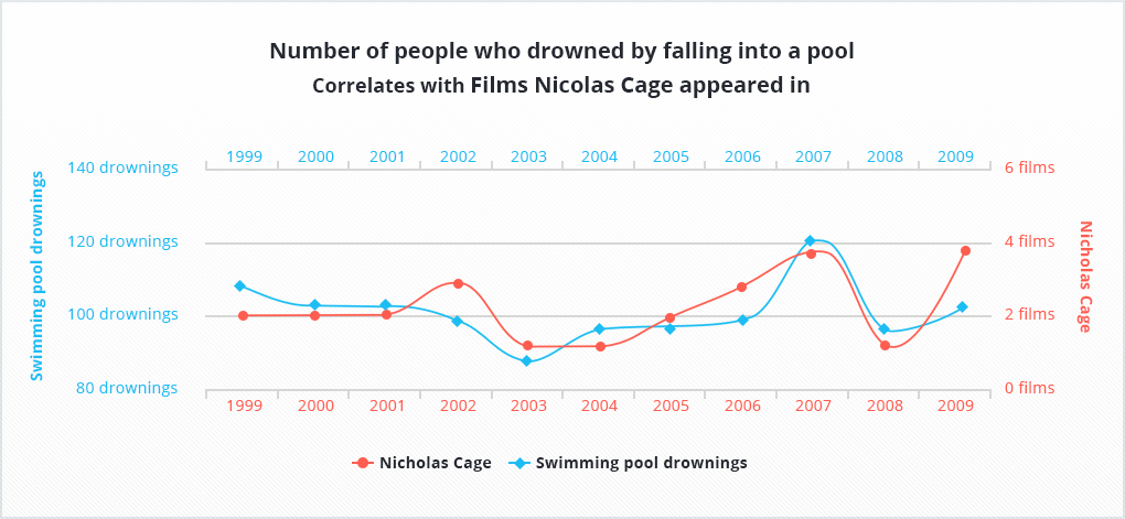 There is a very high correlation between the number of people who drowned in the pools and the number of films, which starred Nicolas Cage