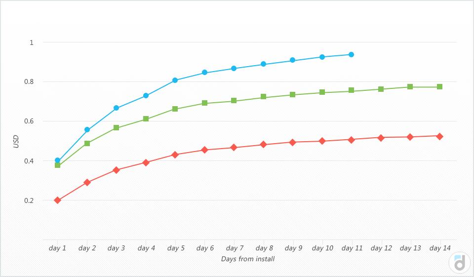 Накопительный доход за N дней показывает, сколько в среднем денег платит пользователь за свои первые N дней в проекте.