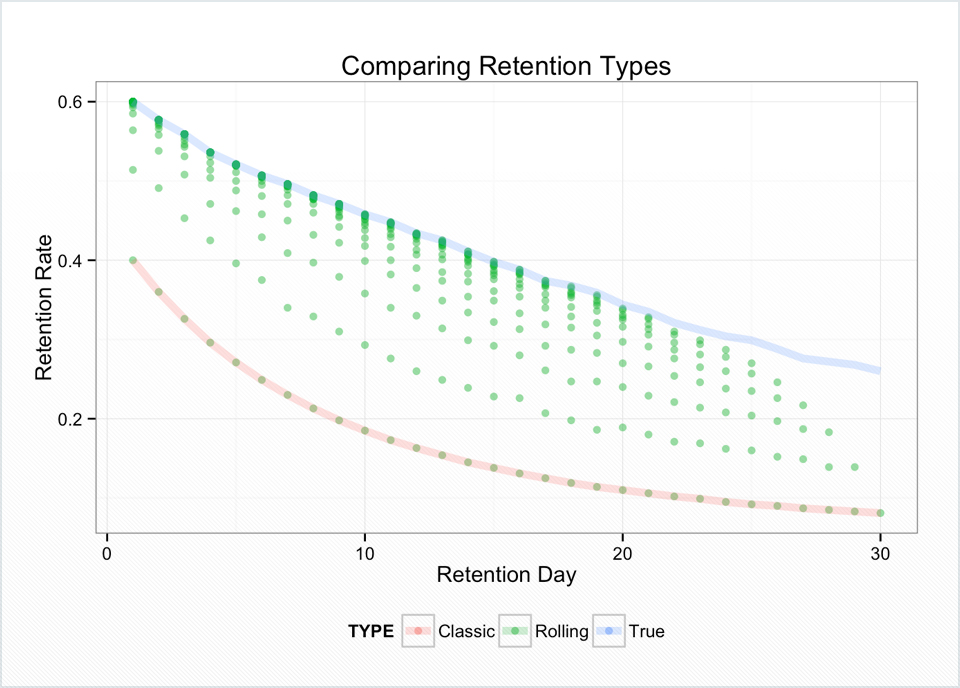 Rolling retention is calculated almost the same way as classic retention