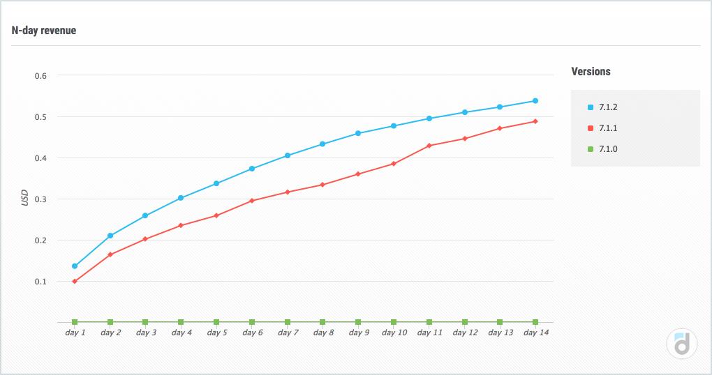 Отчёт N-day revenue показывает, сколько денег в среднем платят пользователи в разрезе версий за свои первые дни пребывания в проекте