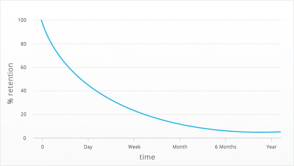 Графически график удержания выглядит примерно так