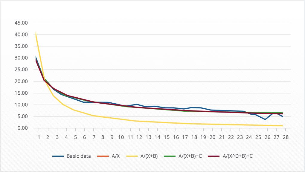 Будем пытаться для каждой из выбранных функций подобрать такие значения коэффициентов, чтобы построить кривую, как можно более близкую к исходным данным.