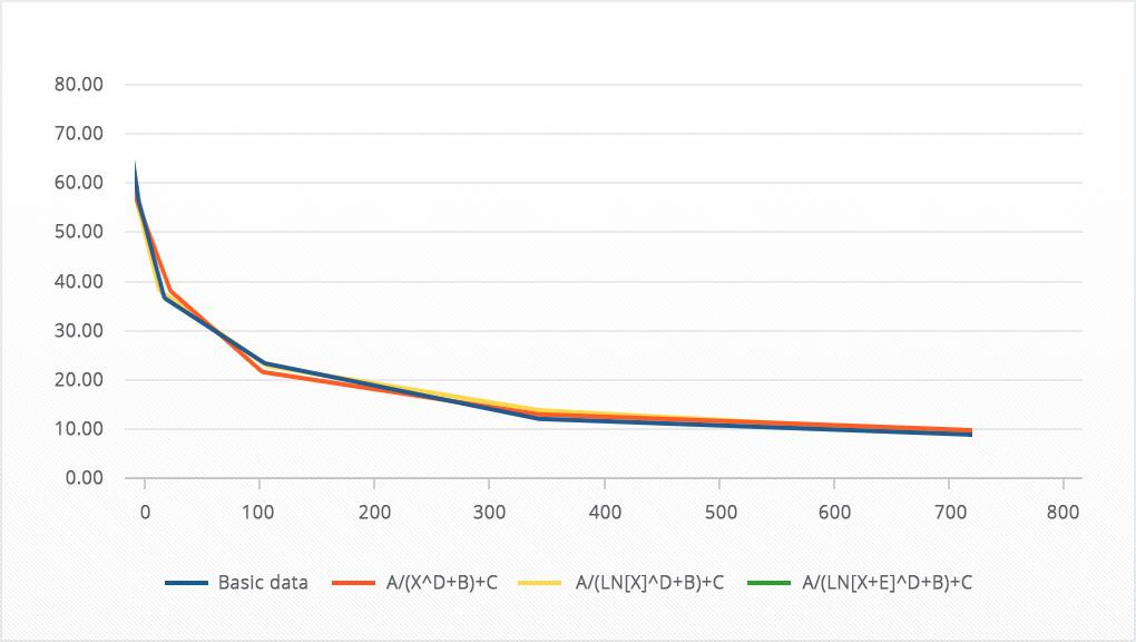 Видно, что все три кривые хорошо справились с аппроксимацией, однако красная линия немного сильнее выдаётся на фоне синей — отклонение у неё максимальное.