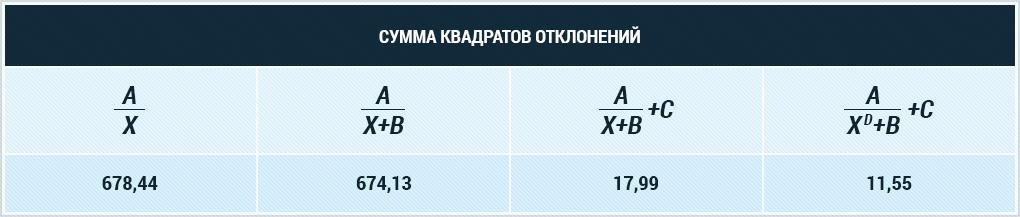 Таким образом, мы прощаемся с уравнениями A/(X+B) и A/X и идём дальше.
