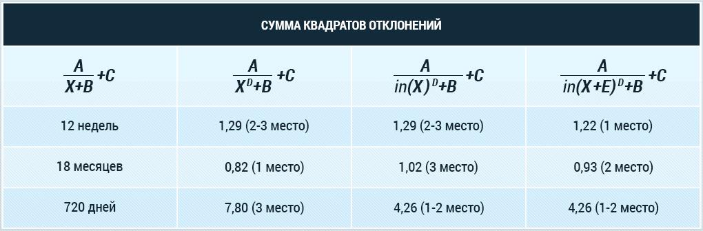 Теперь делимся результатами по всем трём примерам (напомним, чем меньше сумма квадратов отклонений, тем лучше)