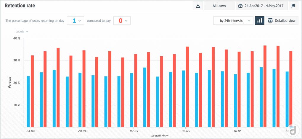 В среднем day 0 retention на 30-40% в относительных значениях выше, чем day 1 retention.