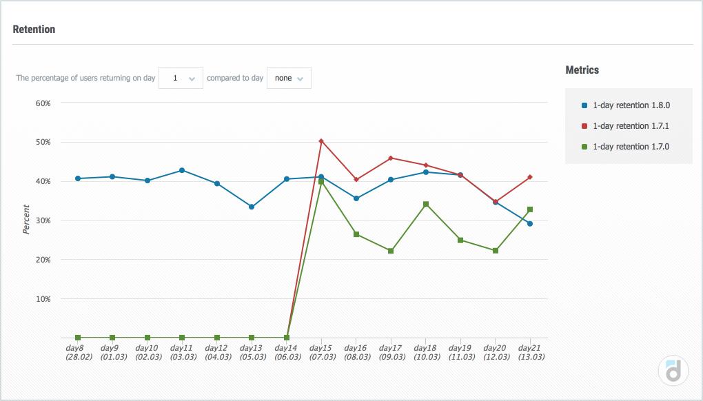 Отчёт Retention в devtodev позволяет сравнить показатели удержания в разрезе различных версий