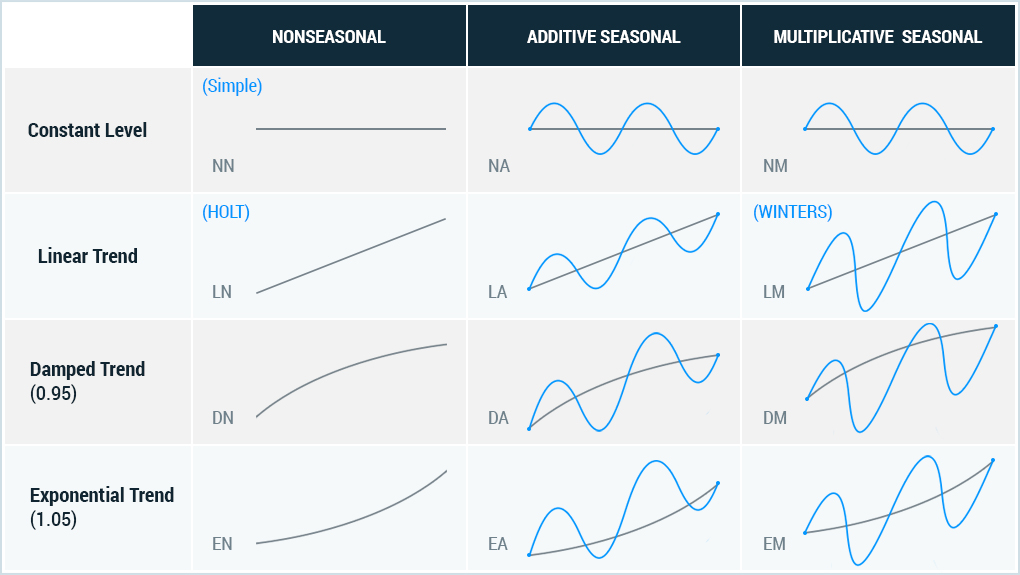 The differences between additive and multiplicative seasonality