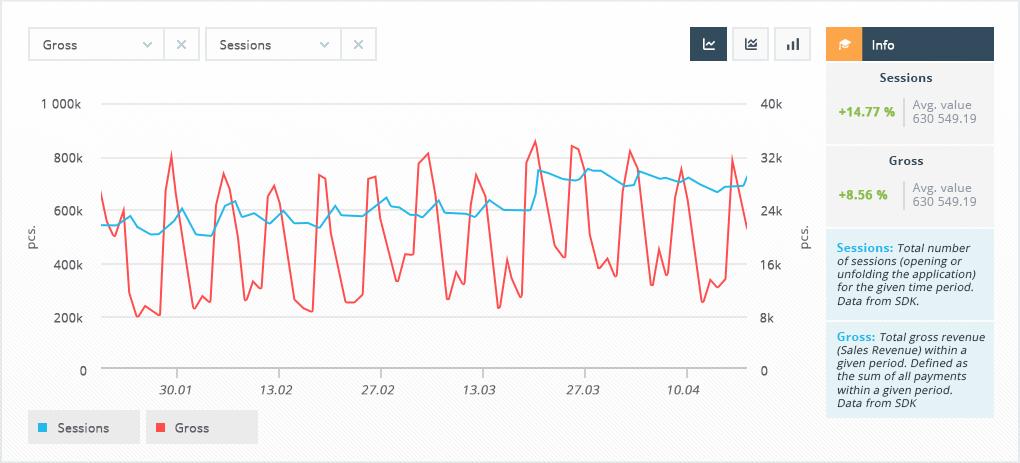 Это скриншот отчёта Main Metrics в devtodev, на нём видно, что и доход, и сессии имеют недельную сезонность, и особенно ярко выражена она у показателя дохода