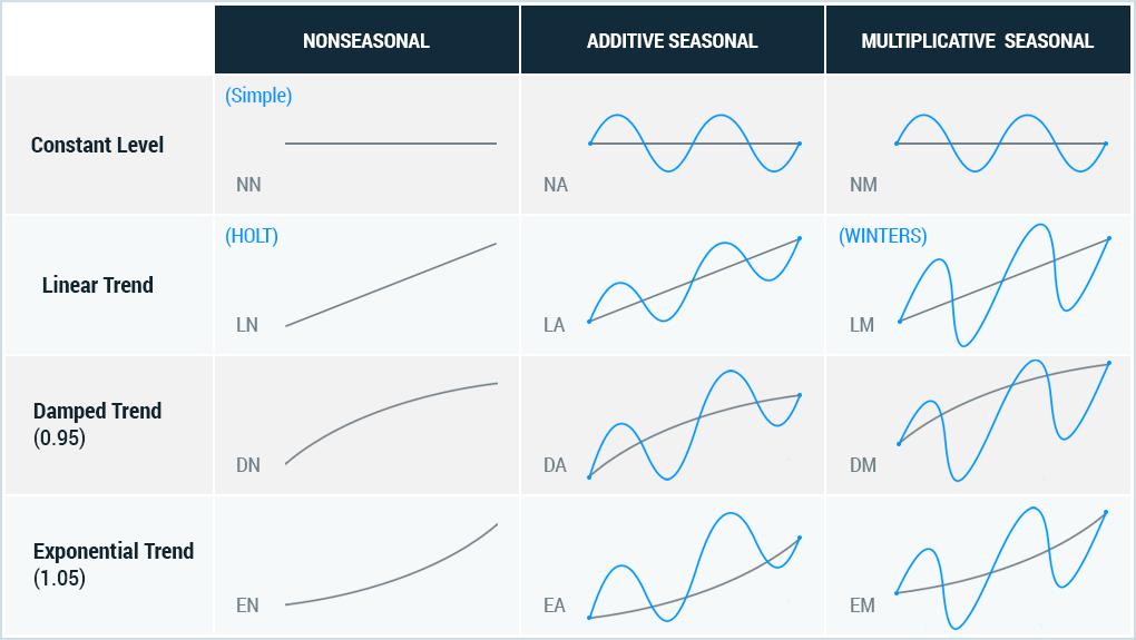 Отличия аддитивной и мультипликативной сезонности