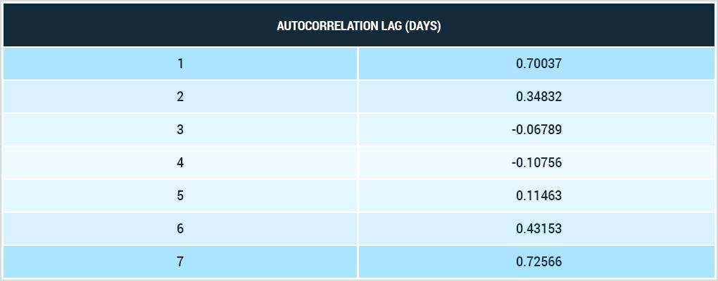 В нашем примере наибольший коэффициент как раз для автокорреляции 7-го порядка, это говорит о том, что в данном временном ряду присутствует недельная сезонность.