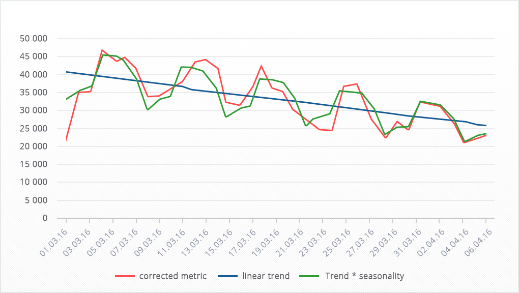 Скриншот из расчётного файла: ярко выражена недельная сезонность на фоне падающего линейного тренда