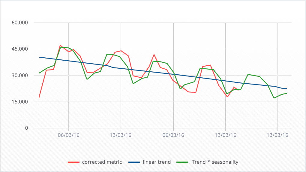 Screenshot from the calculating file: highly expressed weekly seasonality against the background of a falling linear trend