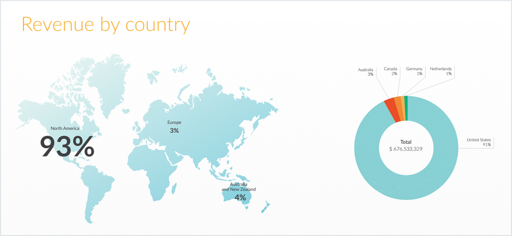 devtodev - slot game deconstruction - revenue by country