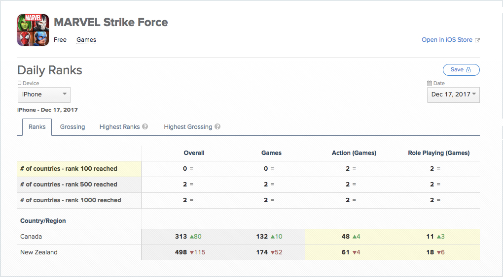 Marvel Strike Force for iOS (Soft Launch in Canada in New Zealand - App Annie stats