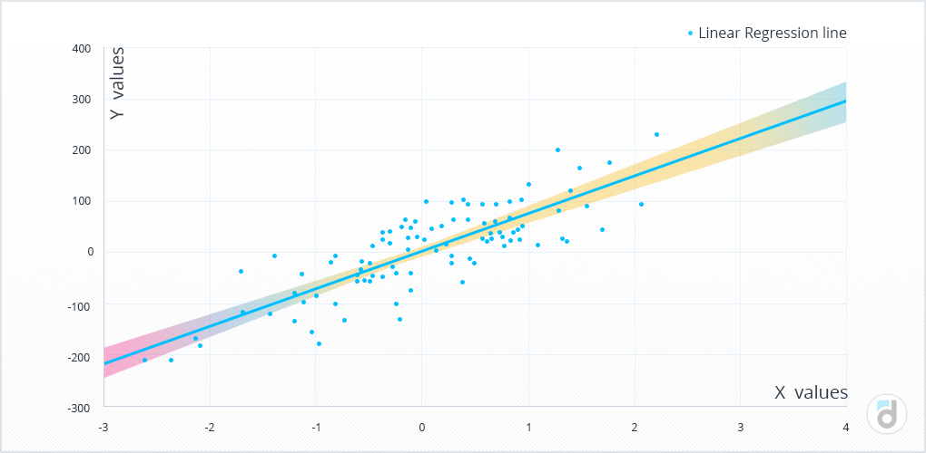 The example of implementing a linear regression in Python