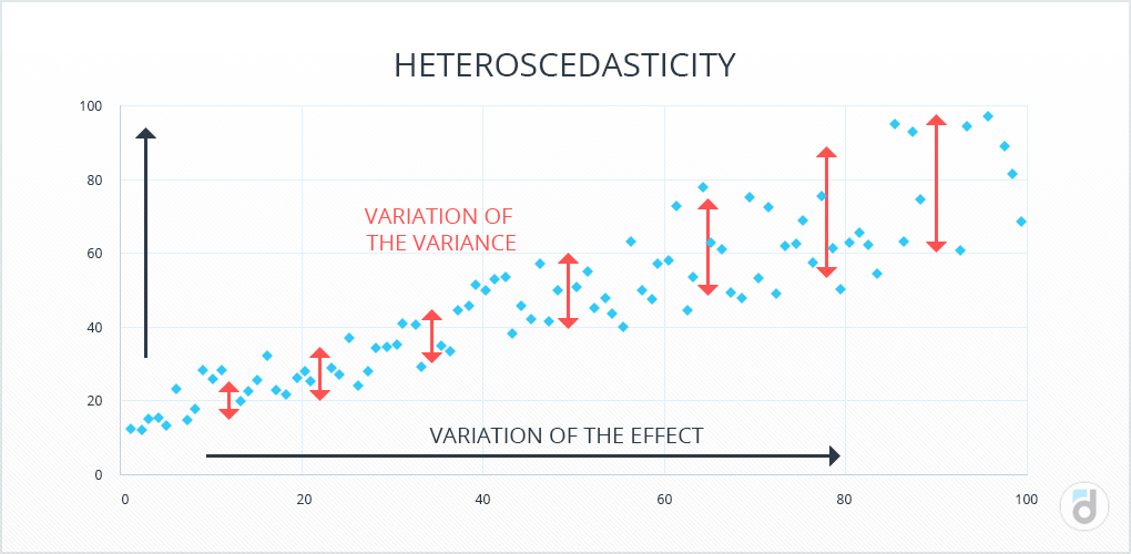 The example of heteroskedasticity: there is a linear regularity on the graph of residuals. You need to rebuild the regression equation.