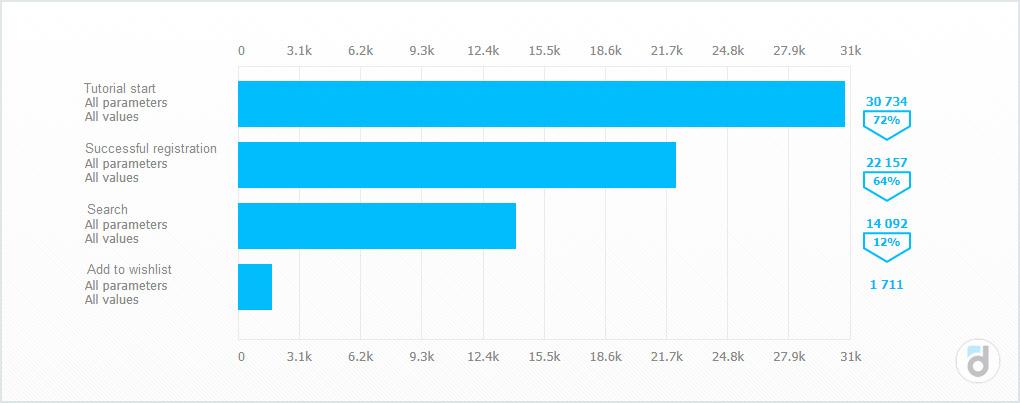 Аналитика воронки пользователей
