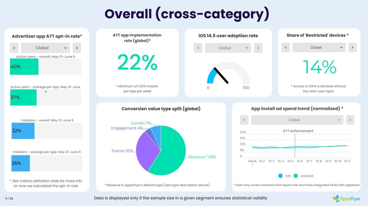 iOS ATT gaming statistics