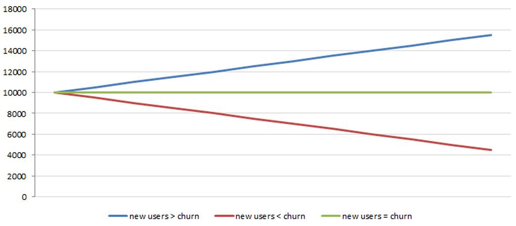 Churn rate metric