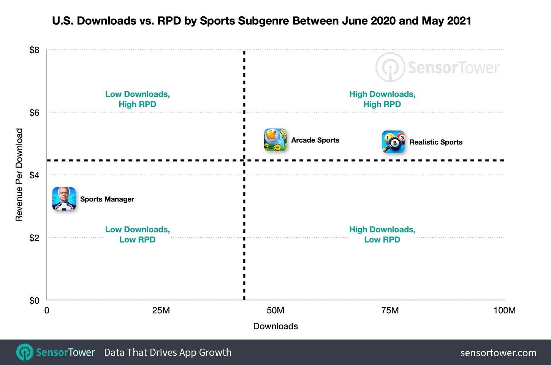 US_downloads_rpd_2021_comparison