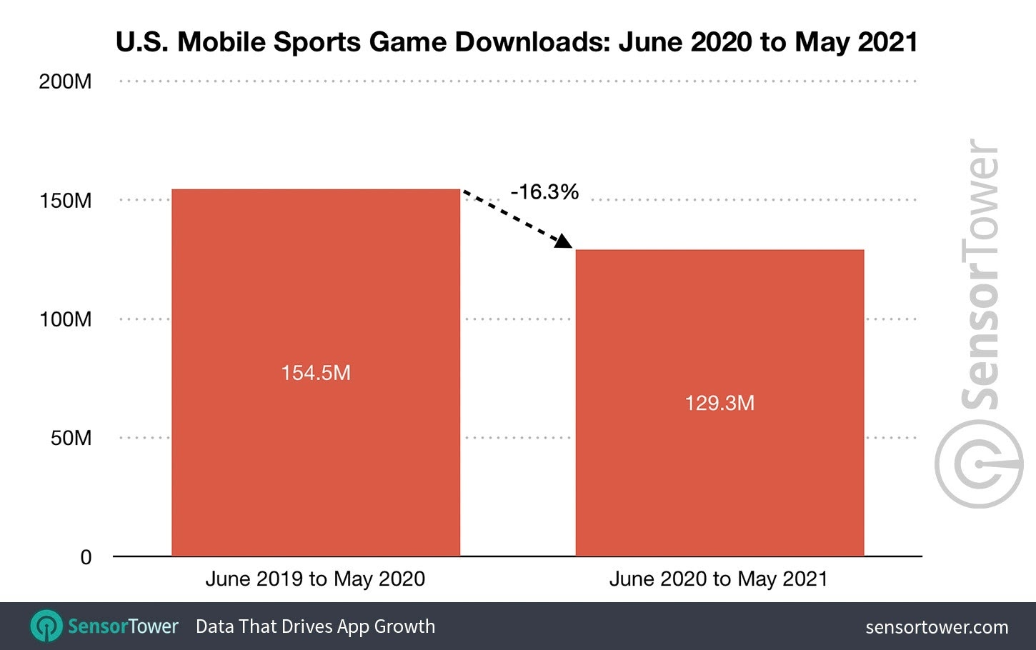 us_mobile_sports_game_downloads_2021