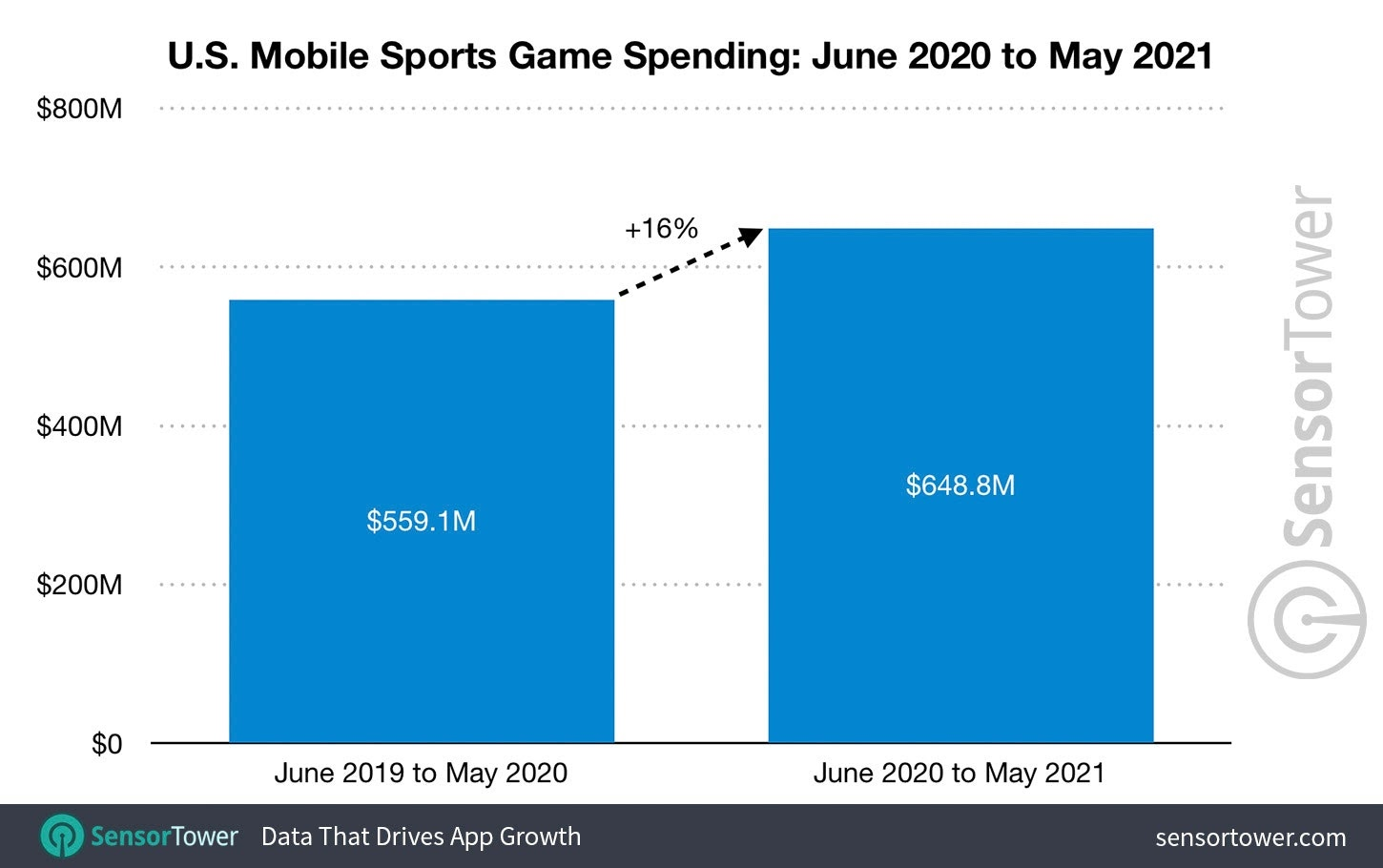 US mobile sports game spending 2021